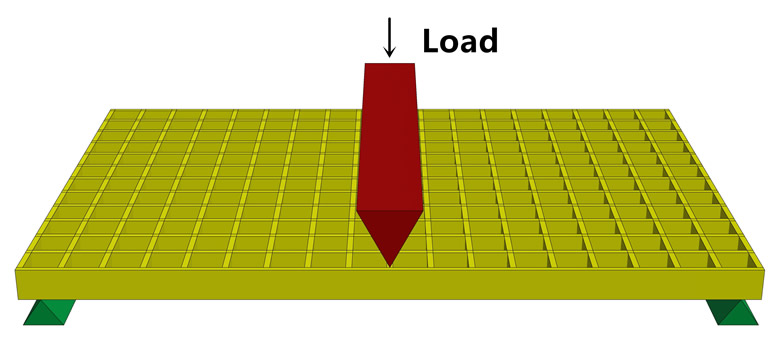 There is a schematic diagram to show what is the linear load of the FRP grating.